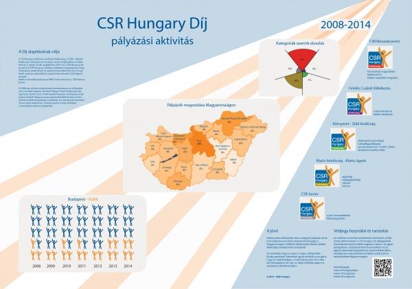 CSR Hungary Díj -Infografika (2008-2014)